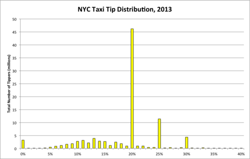 How Software in Half of NYC Cabs Generates $5.2 Million a Year in Extra Tips