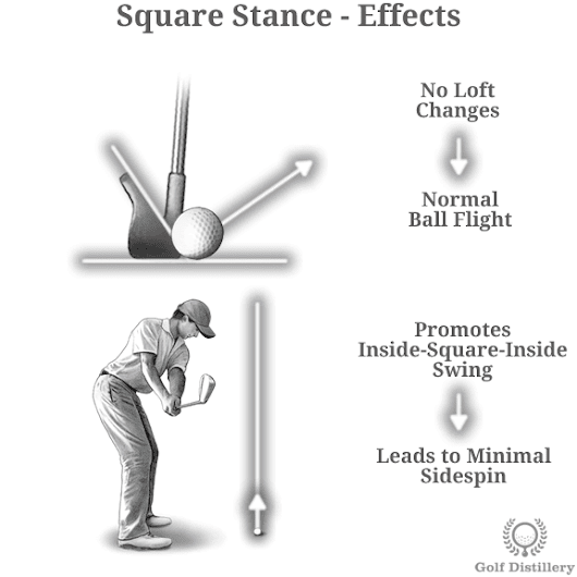 Impacts of a Square, Closed, and Open Stance in Golf