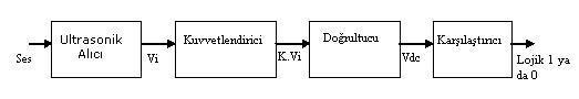 lojik1-lojik0 tín hiệu thế hệ mới của siêu âm-thu-trong-cikisi