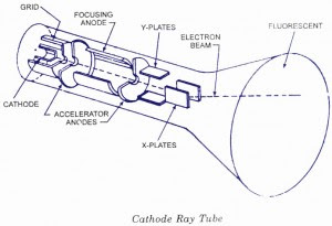 CRT-Cathode Ray Tube