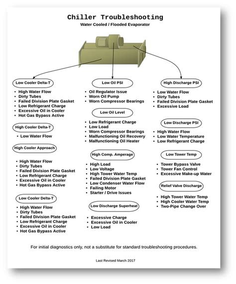 water cooled chiller troubleshooting flow chart commercial hvac refrigeration  air
