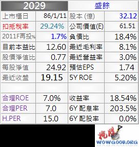 2029_盛餘_資料_1011Q