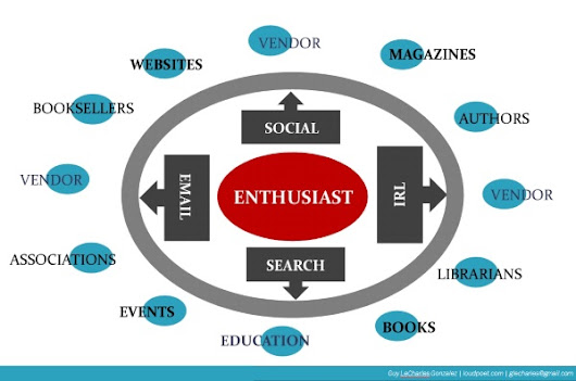 Data-Informed Content Strategy for Enthusiast Media | @glecharles | As in guillotine...