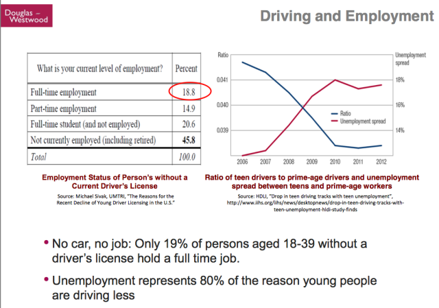 Kopits 35 Driving and Employment