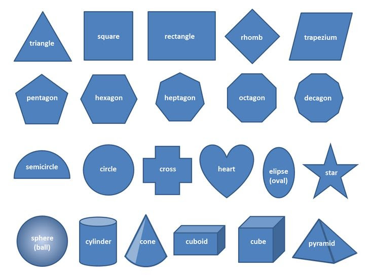 Geometry and shapes - English vocabulary