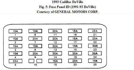 Cadillac Deville Fuse Box | 1993 Cadillac Deville Fuse Box Diagram |  | Fuse Wiring