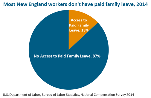 Paid Family & Medical Leave