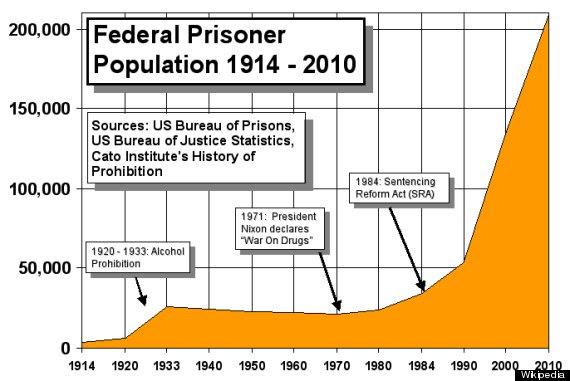 federal prisoners