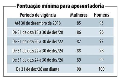 tabela_aposentadoria