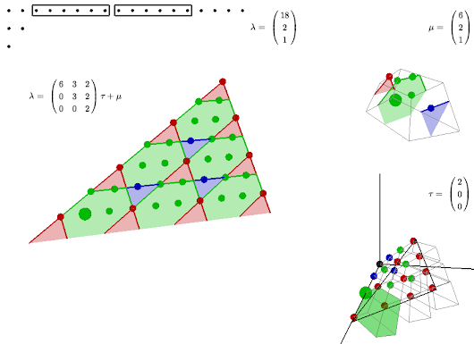 The Geometry of Restricted Partitions - Felix Breuer's Blog