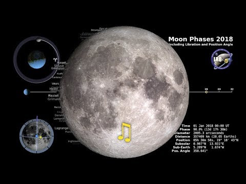 Moon Phases of 2018