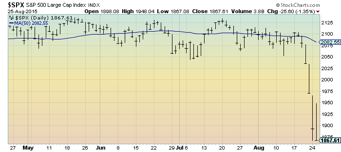 S&P500 daily four-month