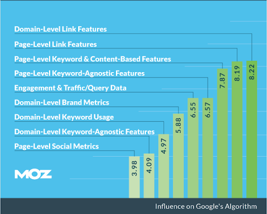 The Future of SEO: 2015 Ranking Factors Expert Survey Deep Dive