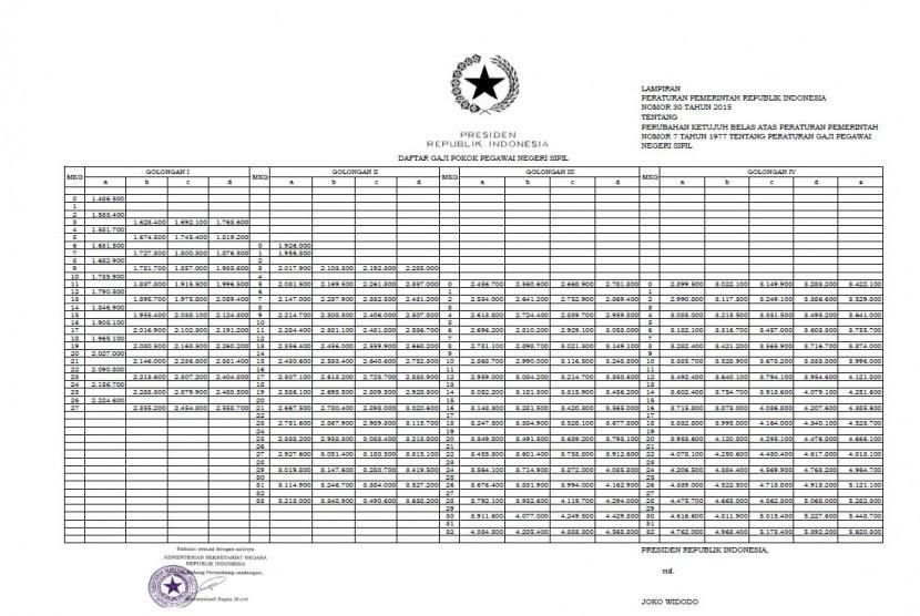 Daftar kenaikan gaji PNS.
