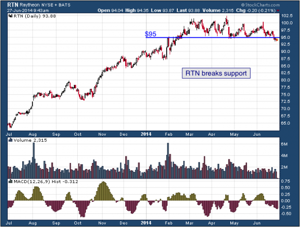 1-year chart of RTN (Raytheon Company)