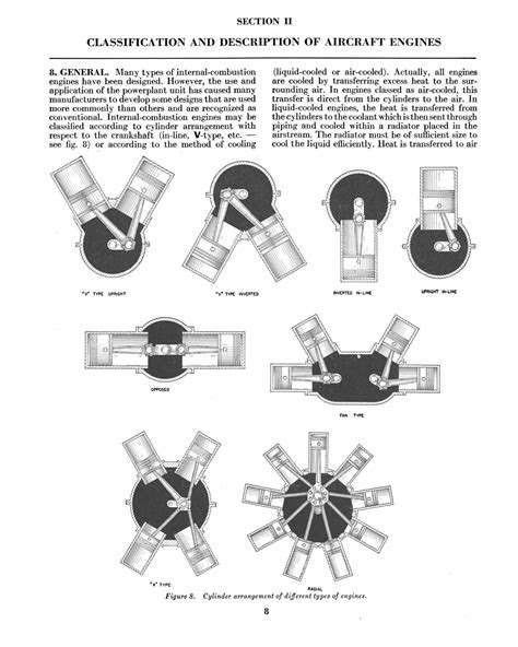 Aircraft engines. - Page 8 - Digital Library