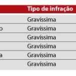tabela de multa de transito