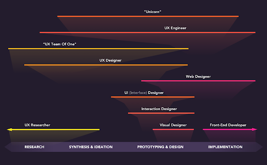 The spectrum of design roles in 2018 – UX Collective