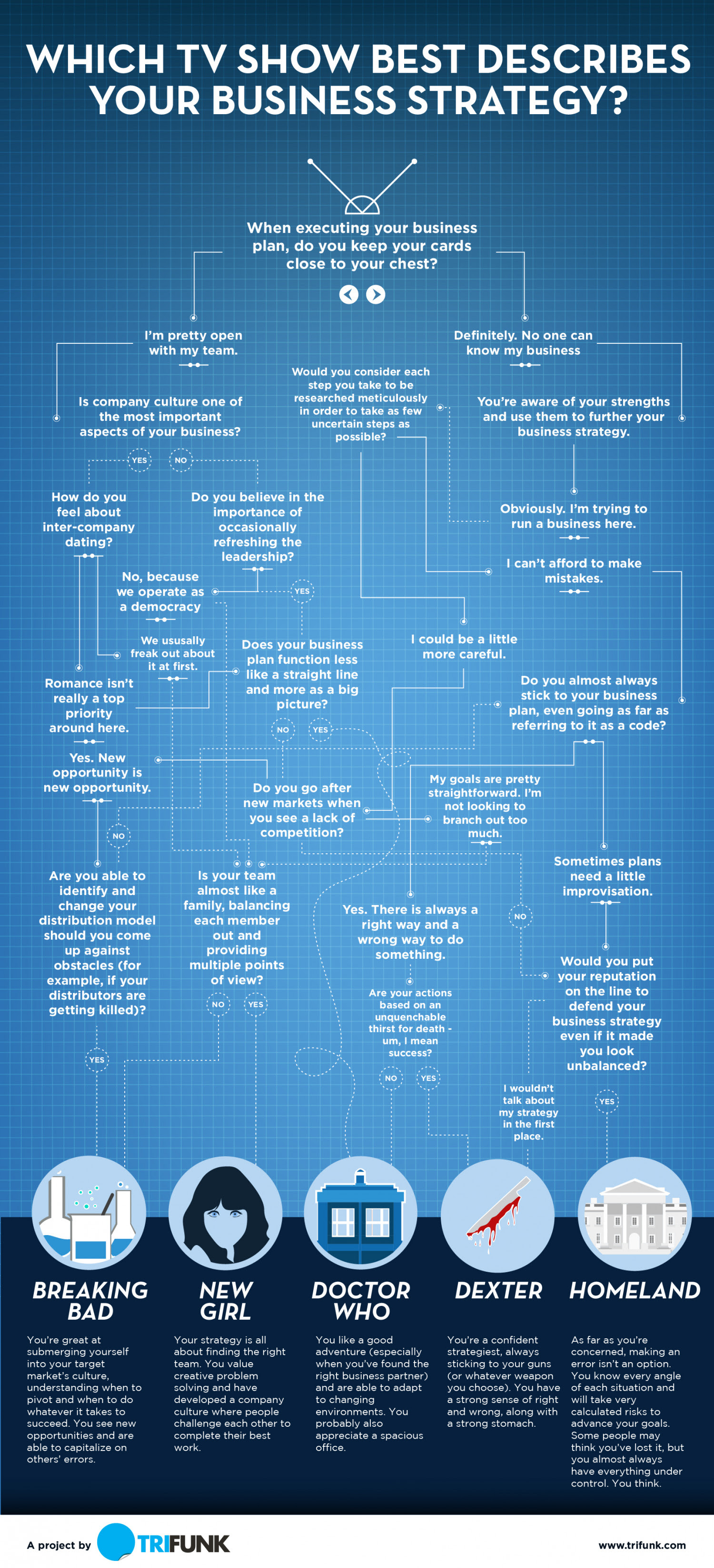 Infographic: Which TV Show Best Describes Your Business Strategy