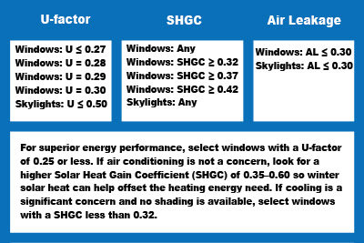 Save on replacment windows in Albany - Energey Efficiency NFRC Ratings