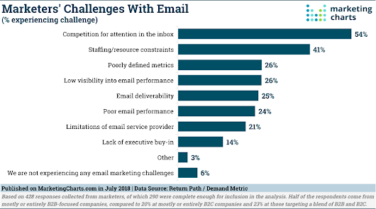 Marketers Identify The Top Challenges With Email - Marketing Charts