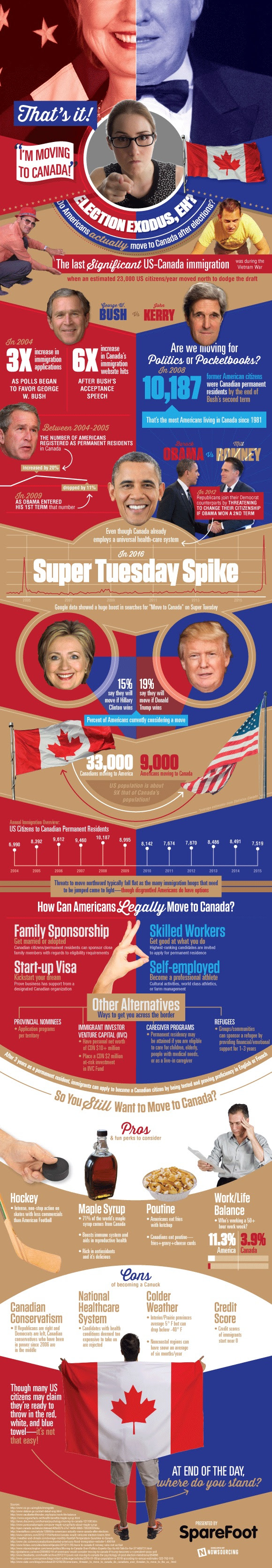 Moving to Canada? A Look At America's Election Exodus