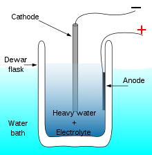 http://upload.wikimedia.org/wikipedia/commons/thumb/5/5e/Cold_fusion_electrolysis.svg/220px-Cold_fusion_electrolysis.svg.png