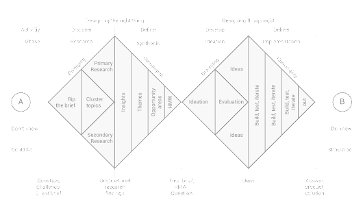 How to apply a design thinking, HCD, UX or any creative process from scratch – Digital Experience Design