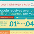 (Infographic) What It Takes To Get A Job At Google | Addicted 2 Success