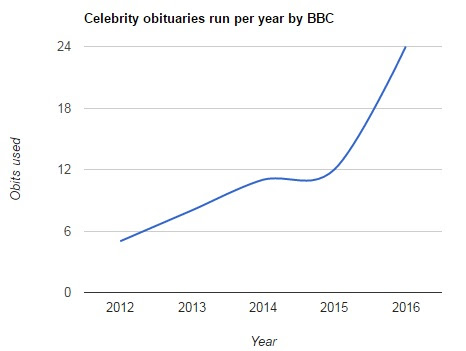 Celebrity deaths will become more frequent. How should the media report them?