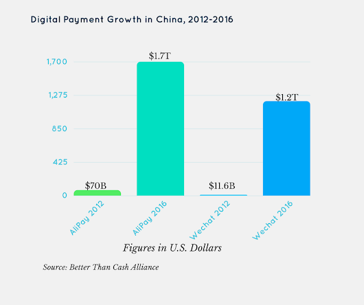 AliPay, WeChat Processed $3 Trillion in 2016