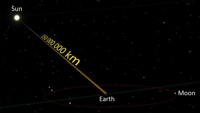 http://en.es-static.us/upl/2015/11/light-beam-earth-sun-moon-km-wiki-e1468081677540.jpg