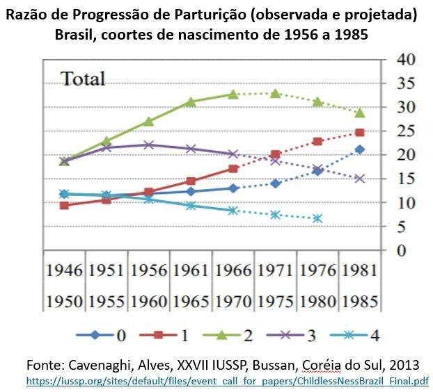 Cresce o número de jovens brasileiros que não pretendem ter filhos