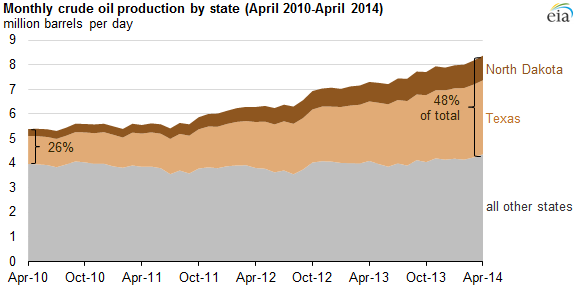 graph of monthly crude production by state, as explained in the article text