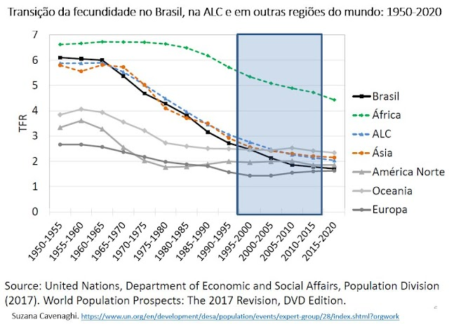 A rápida transição da fecundidade na América Latina