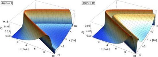 Encontrada solução exata para modelar o Big Bang