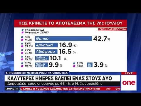 Δημοσκόπηση: Πώς κρίνουν οι πολίτες τις πρώτες κινήσεις της κυβέρνησης