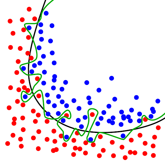 Overfitting - Wikipedia