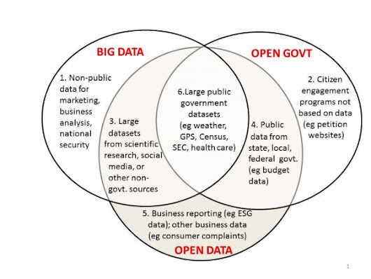 Open Data Now: Hottest Contenders for 2014