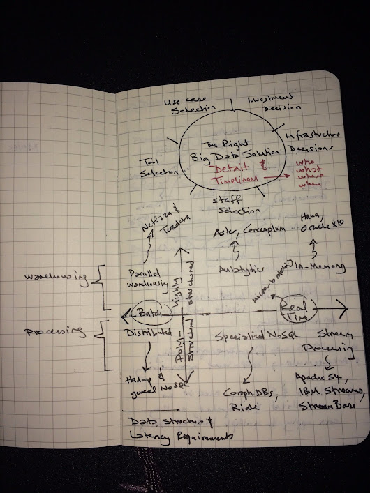 My thoughts on #BigData from year #2013 documented on a @moleskine (with images, tweets) · kasshout