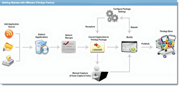 Thinapp Factory architecture