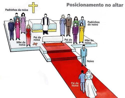 Posicionamento no Altar