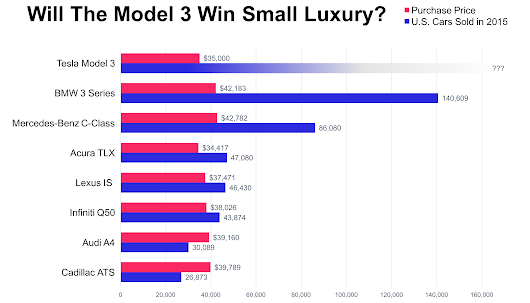 How Tesla's Model 3 Could Conquer Low-End Luxury