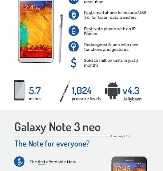 The History and Evolution of the Samsung Galaxy Note Smartphones (Infographic)