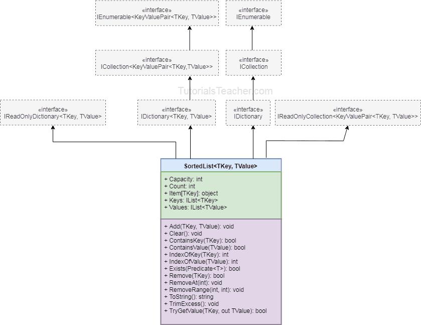 generic sortedlist C#