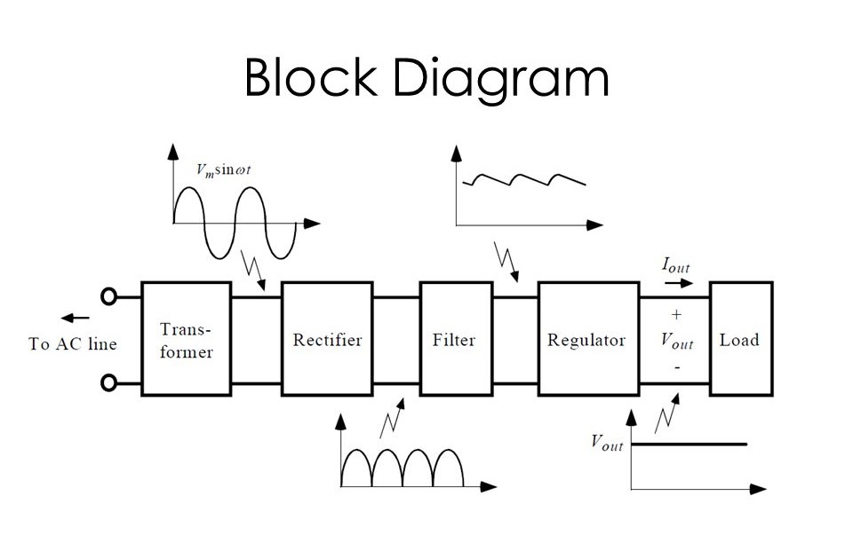 Block Diagram Of Linear Power Supply Unit