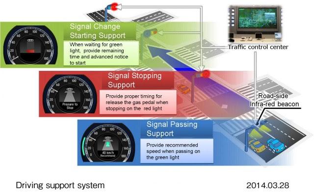 Honda quiere también comunicar a sus coches con los semáforos: Driving Support System