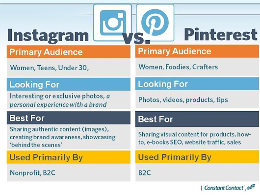 What's the Difference Between Pinterest and Instagram? And 9 More Instagram FAQs