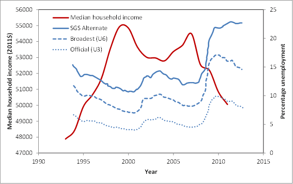 US median income and unemployment