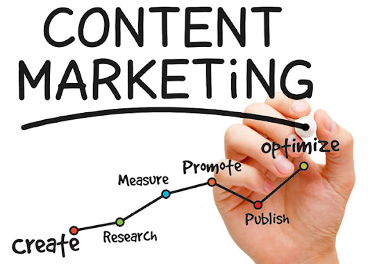 Importance of Content Marketing in Business
